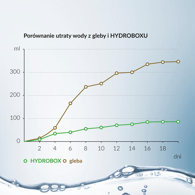 Porównanie parowania wody z gleby z HYDROBOXEM i bez w wyniku procesu parowania