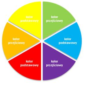 Tabela kolorów kompozycji kwiatowych